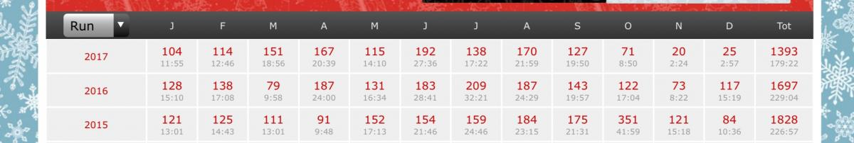 Image: Run Summary 2015 - 2017